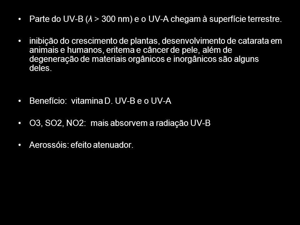 Parte do UV-B (λ > 300 nm) e o UV-A chegam à superfície terrestre. inibição do crescimento de plantas, desenvolvimento de catarata em animais e humano