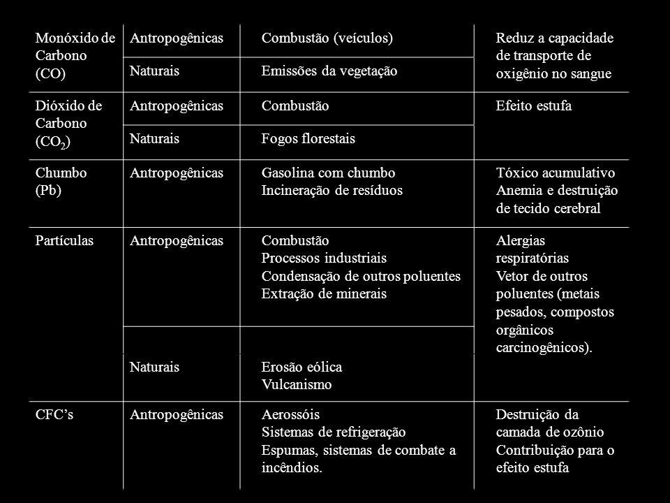 Referências: ALVES, C.
