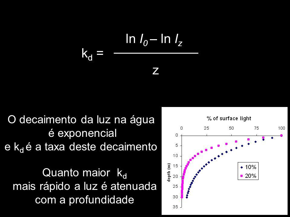 k d = ln I 0 – ln I z z O decaimento da luz na água é exponencial e k d é a taxa deste decaimento Quanto maior k d mais rápido a luz é atenuada com a profundidade