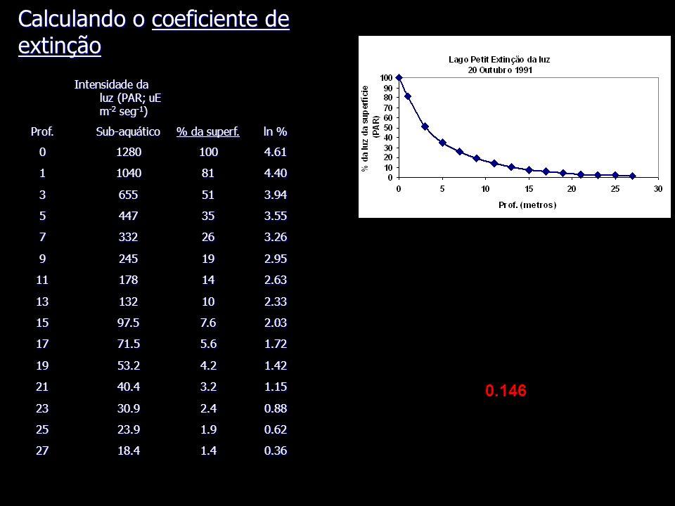 Intensidade da luz (PAR; uE m -2 seg -1 ) Prof.Sub-aquático % da superf.