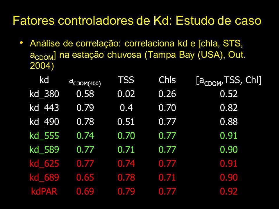 Fatores controladores de Kd: Estudo de caso Análise de correlação: correlaciona kd e [chla, STS, a CDOM ] na estação chuvosa (Tampa Bay (USA), Out.