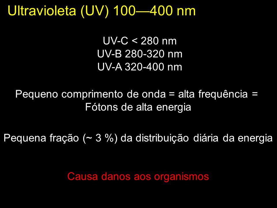 Radiação fotossintéticamente ativa RFA Visível 400-700 nm ~ 46 % da distribuição diária da energia Nesta faixa de radiação, a frequência varia de cerca de 400 trilhões de ciclos/seg ( luz vermelha) a quase 800 trilhõesde ciclos/seg (luz violeta)