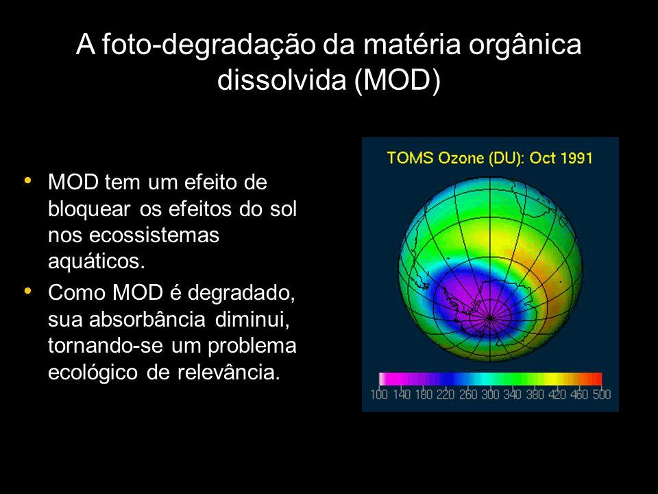A foto-degradação da matéria orgânica dissolvida (MOD) MOD tem um efeito de bloquear os efeitos do sol nos ecossistemas aquáticos.