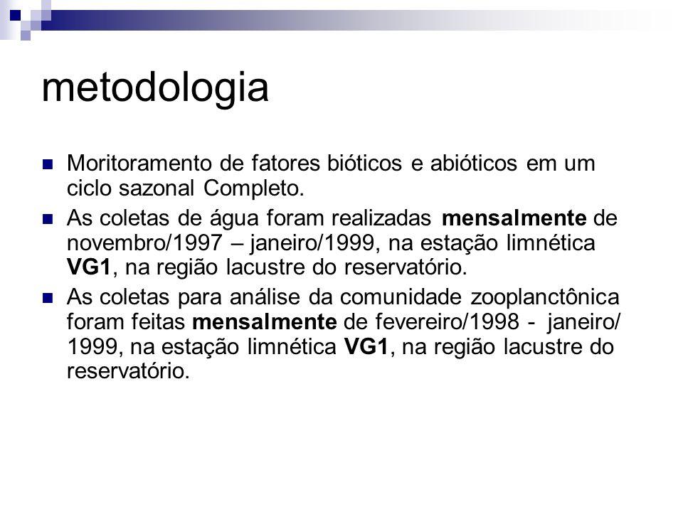 metodologia Moritoramento de fatores bióticos e abióticos em um ciclo sazonal Completo. As coletas de água foram realizadas mensalmente de novembro/19