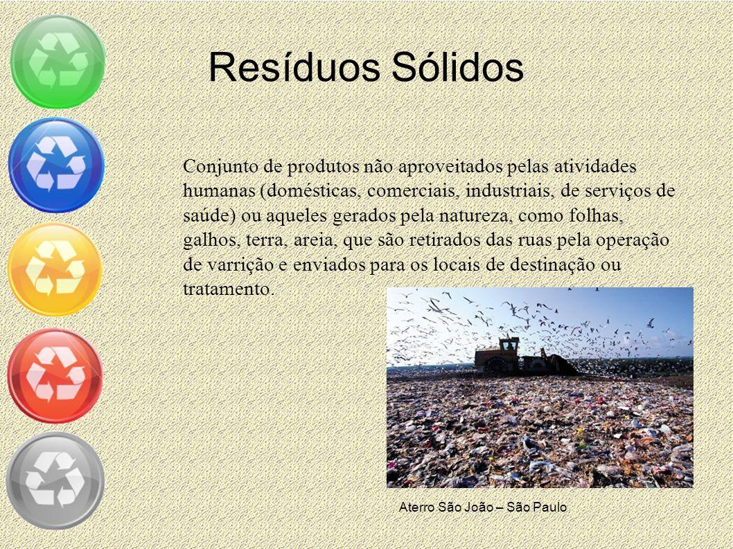 Resíduos Sólidos Conjunto de produtos não aproveitados pelas atividades humanas (domésticas, comerciais, industriais, de serviços de saúde) ou aqueles
