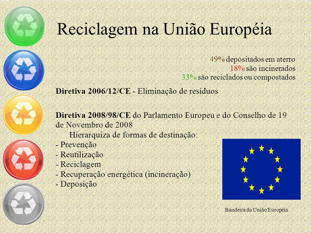 Reciclagem na União Européia 49% depositados em aterro 18% são incinerados 33% são reciclados ou compostados Diretiva 2006/12/CE - Eliminação de resíd