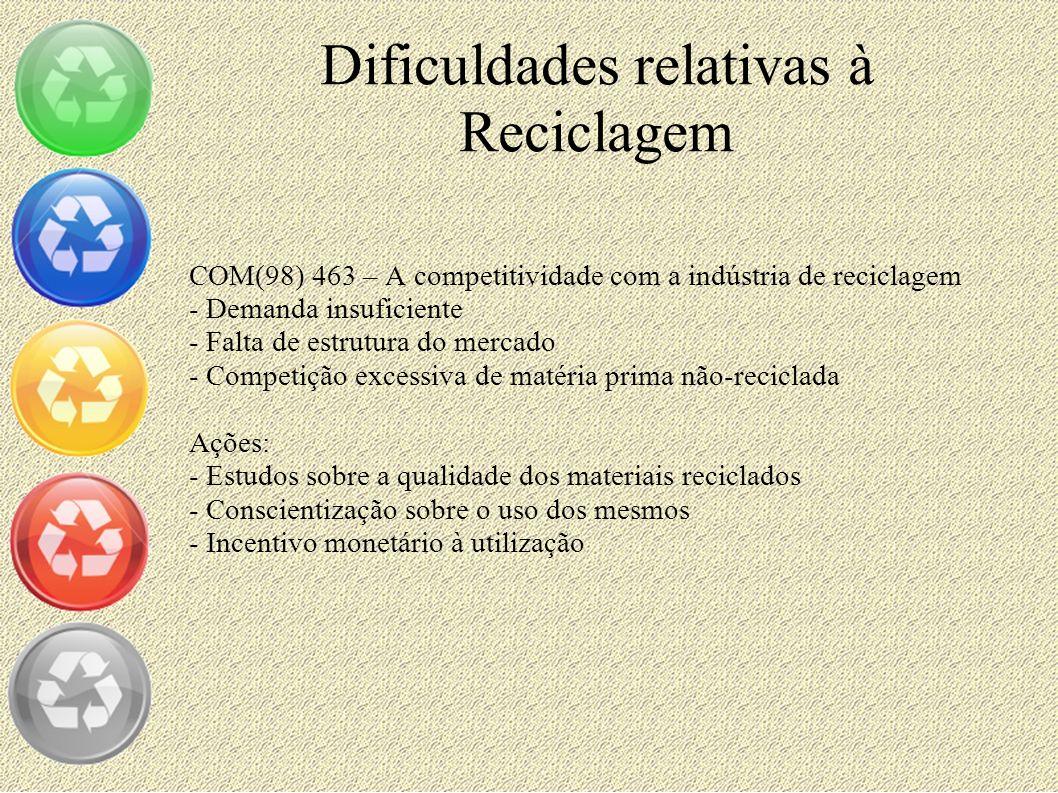 Dificuldades relativas à Reciclagem COM(98) 463 – A competitividade com a indústria de reciclagem - Demanda insuficiente - Falta de estrutura do merca