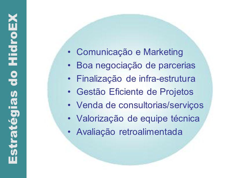 Comunicação e Marketing Boa negociação de parcerias Finalização de infra-estrutura Gestão Eficiente de Projetos Venda de consultorias/serviços Valoriz