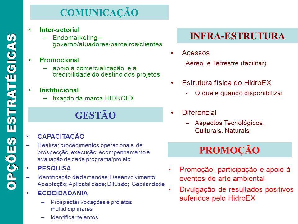 Inter-setorial –Endomarketing – governo/atuadores/parceiros/clientes Promocional –apoio à comercialização e à credibilidade do destino dos projetos In
