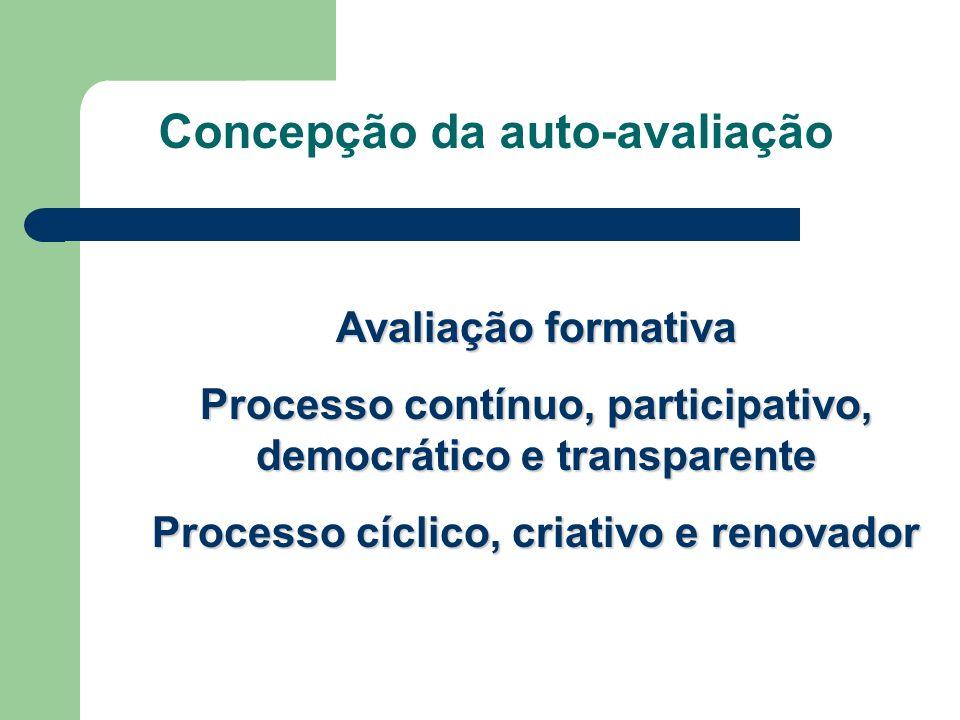 Concepção da auto-avaliação Avaliação formativa Processo contínuo, participativo, democrático e transparente Processo cíclico, criativo e renovador