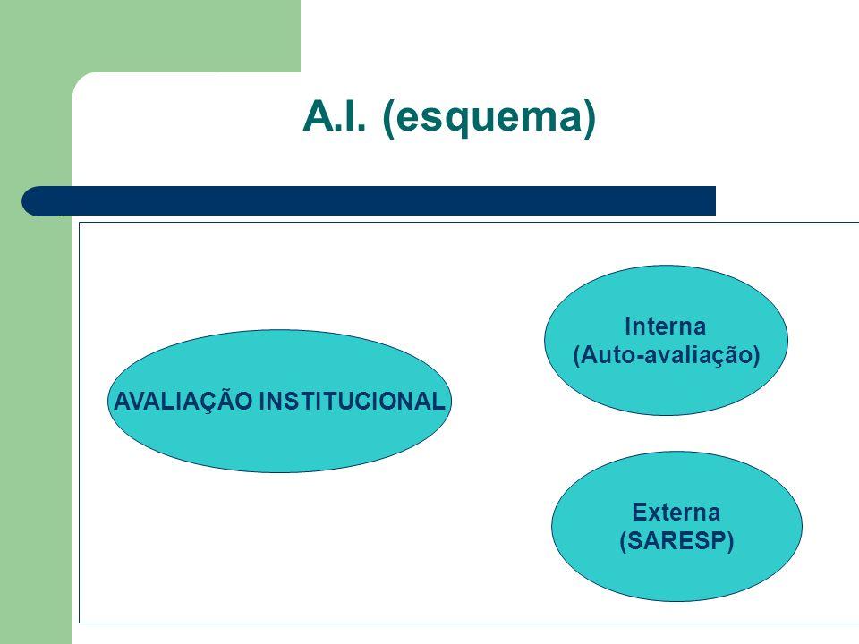 A.I. (esquema) AVALIAÇÃO INSTITUCIONAL Interna (Auto-avaliação) Externa (SARESP)