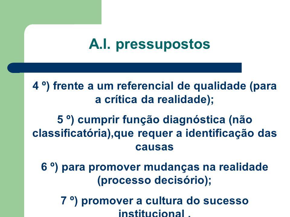 A.I. pressupostos 4 º) frente a um referencial de qualidade (para a crítica da realidade); 5 º) cumprir função diagnóstica (não classificatória),que r