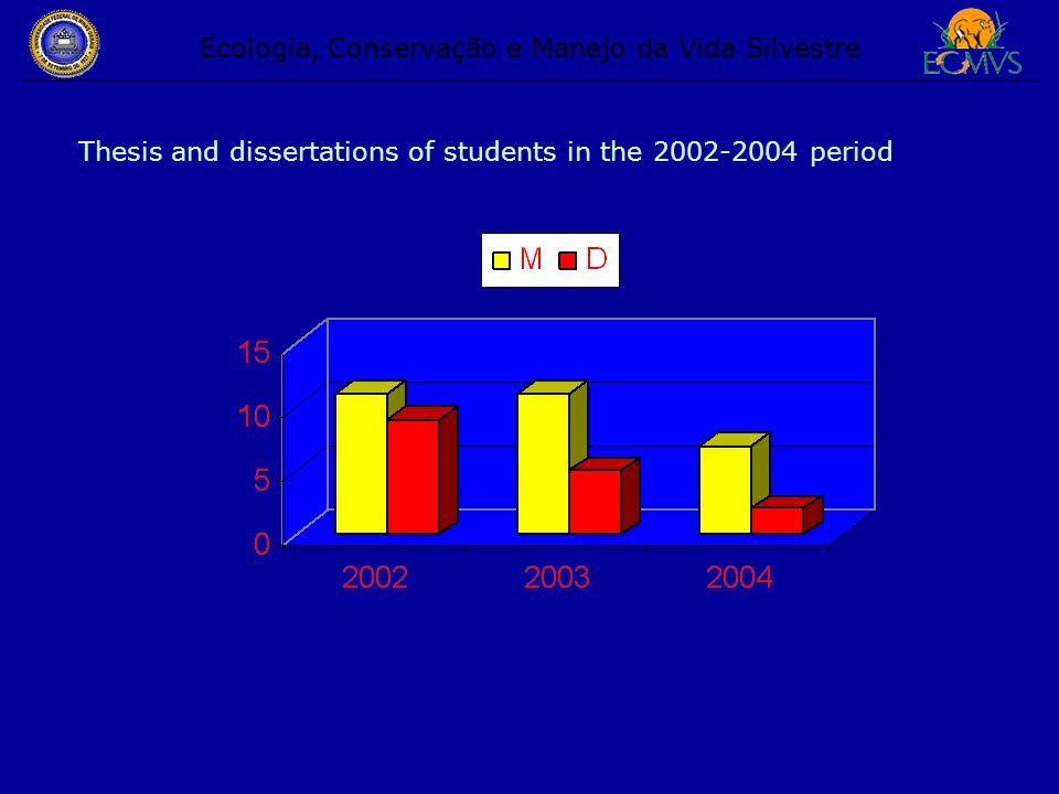 Ecologia, Conservação e Manejo da Vida Silvestre Thesis and dissertations of students in the 2002-2004 period