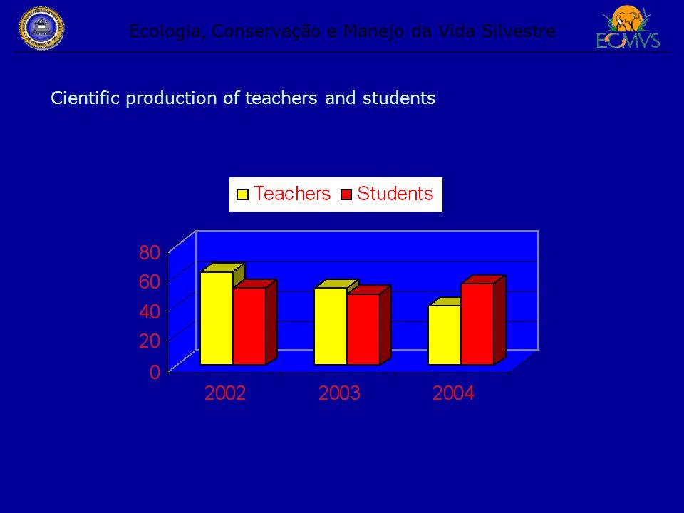 Ecologia, Conservação e Manejo da Vida Silvestre Cientific production of teachers and students
