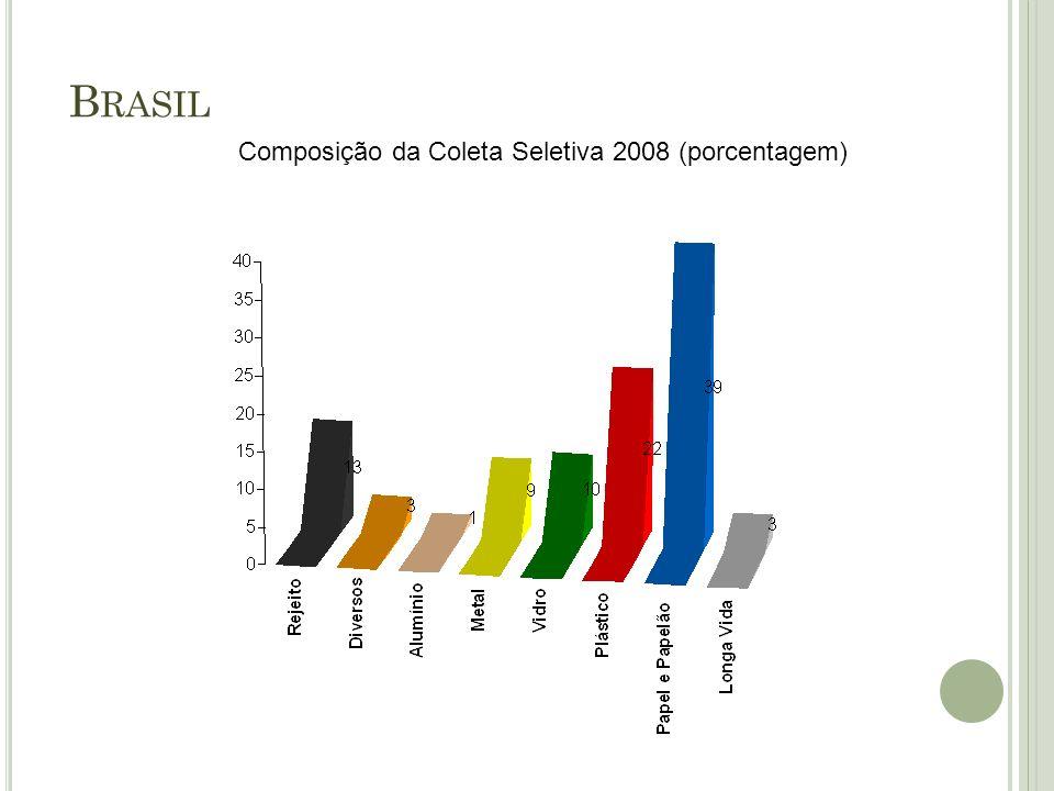 B RASIL Composição da Coleta Seletiva 2008 (porcentagem)