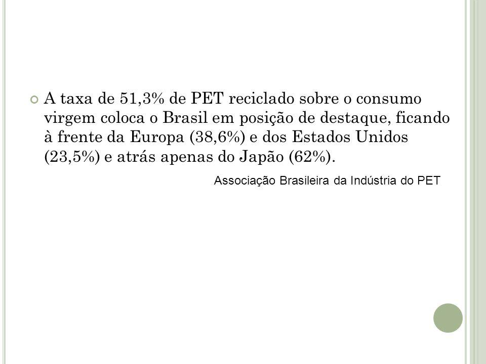 A taxa de 51,3% de PET reciclado sobre o consumo virgem coloca o Brasil em posição de destaque, ficando à frente da Europa (38,6%) e dos Estados Unido
