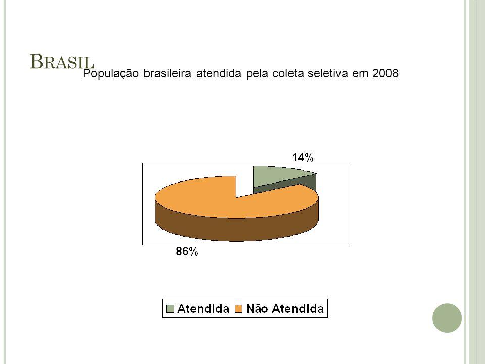 B RASIL População brasileira atendida pela coleta seletiva em 2008