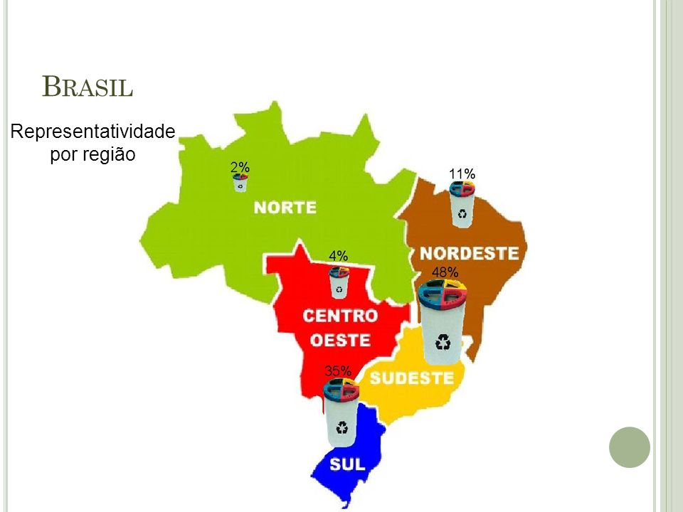B RASIL Representatividade por região