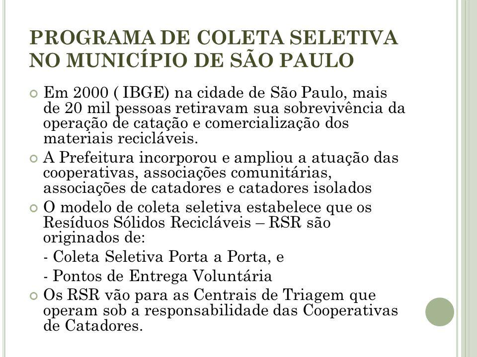 PROGRAMA DE COLETA SELETIVA NO MUNICÍPIO DE SÃO PAULO Em 2000 ( IBGE) na cidade de São Paulo, mais de 20 mil pessoas retiravam sua sobrevivência da op