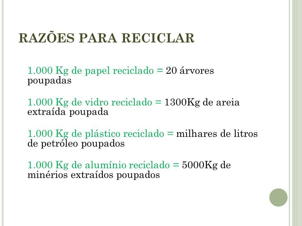 RAZÕES PARA RECICLAR 1.000 Kg de papel reciclado = 20 árvores poupadas 1.000 Kg de vidro reciclado = 1300Kg de areia extraída poupada 1.000 Kg de plás
