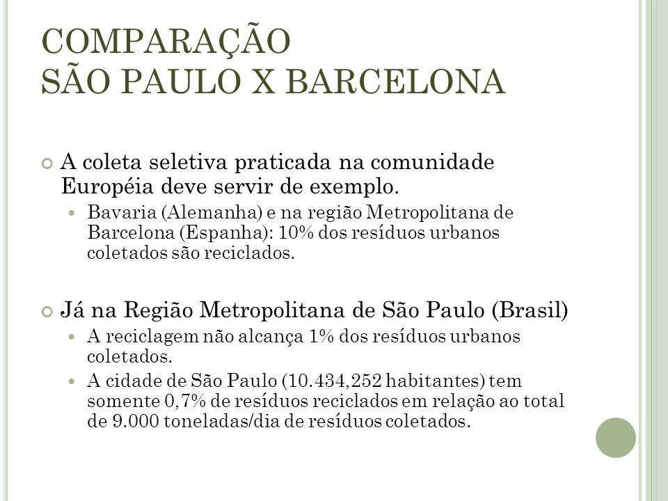 COMPARAÇÃO SÃO PAULO X BARCELONA A coleta seletiva praticada na comunidade Européia deve servir de exemplo. Bavaria (Alemanha) e na região Metropolita