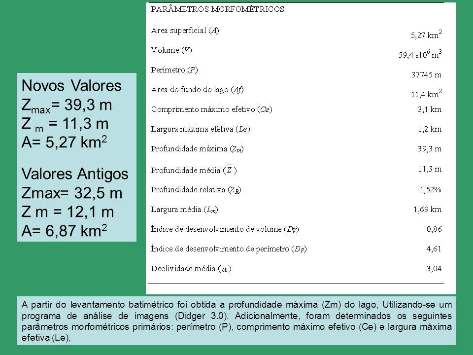Novos Valores Z max = 39,3 m Z m = 11,3 m A= 5,27 km 2 Valores Antigos Zmax= 32,5 m Z m = 12,1 m A= 6,87 km 2 A partir do levantamento batimétrico foi