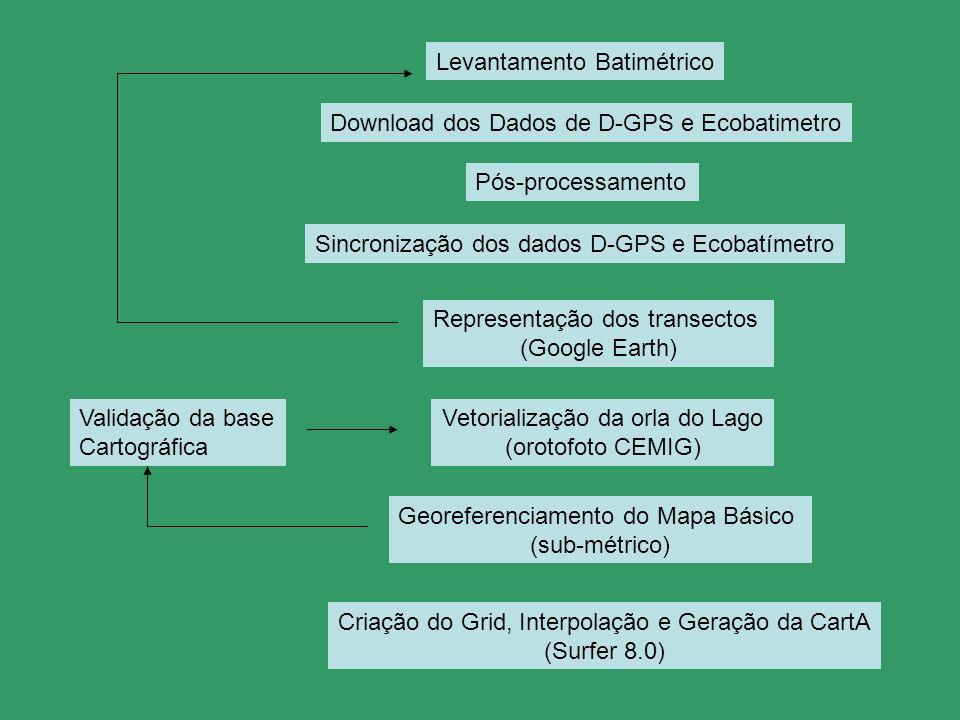 Levantamento Batimétrico Pós-processamento Download dos Dados de D-GPS e Ecobatimetro Vetorialização da orla do Lago (orotofoto CEMIG) Georeferenciame