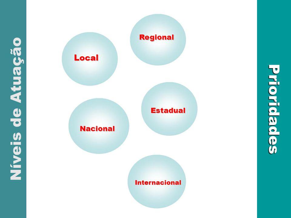 Local EstadualPrioridades Níveis de Atuação Nacional Estadual Regional Internacional