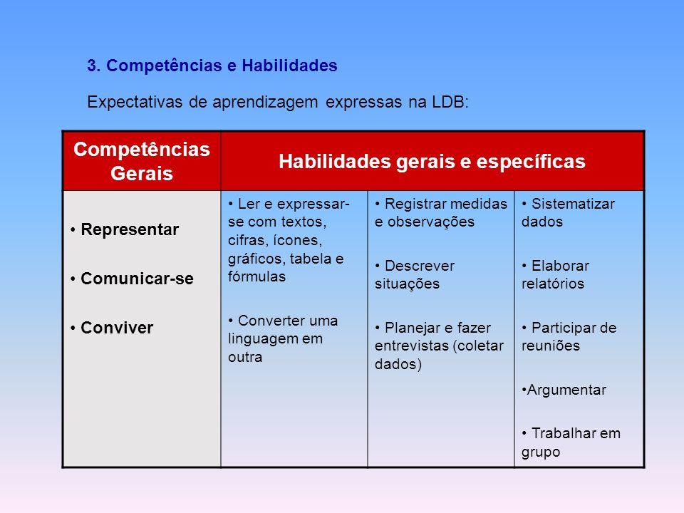 Competências Gerais Habilidades gerais e específicas Representar Comunicar-se Conviver Ler e expressar- se com textos, cifras, ícones, gráficos, tabel