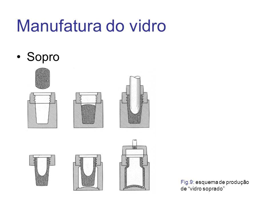 Manufatura do vidro Sopro Fig.9: esquema de produção de vidro soprado