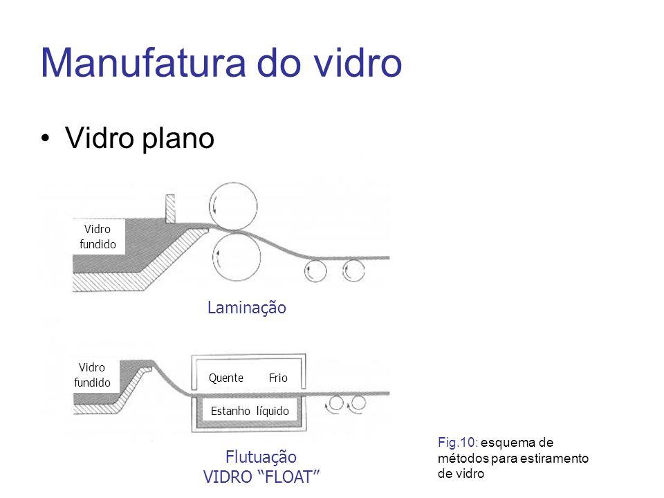 Manufatura do vidro Vidro plano Laminação Flutuação VIDRO FLOAT Vidro fundido Estanho líquido Quente Frio Fig.10: esquema de métodos para estiramento
