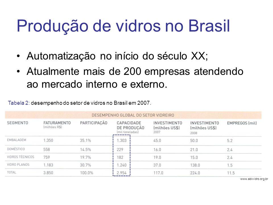 Produção de vidros no Brasil Automatização no início do século XX; Atualmente mais de 200 empresas atendendo ao mercado interno e externo. www.abividr
