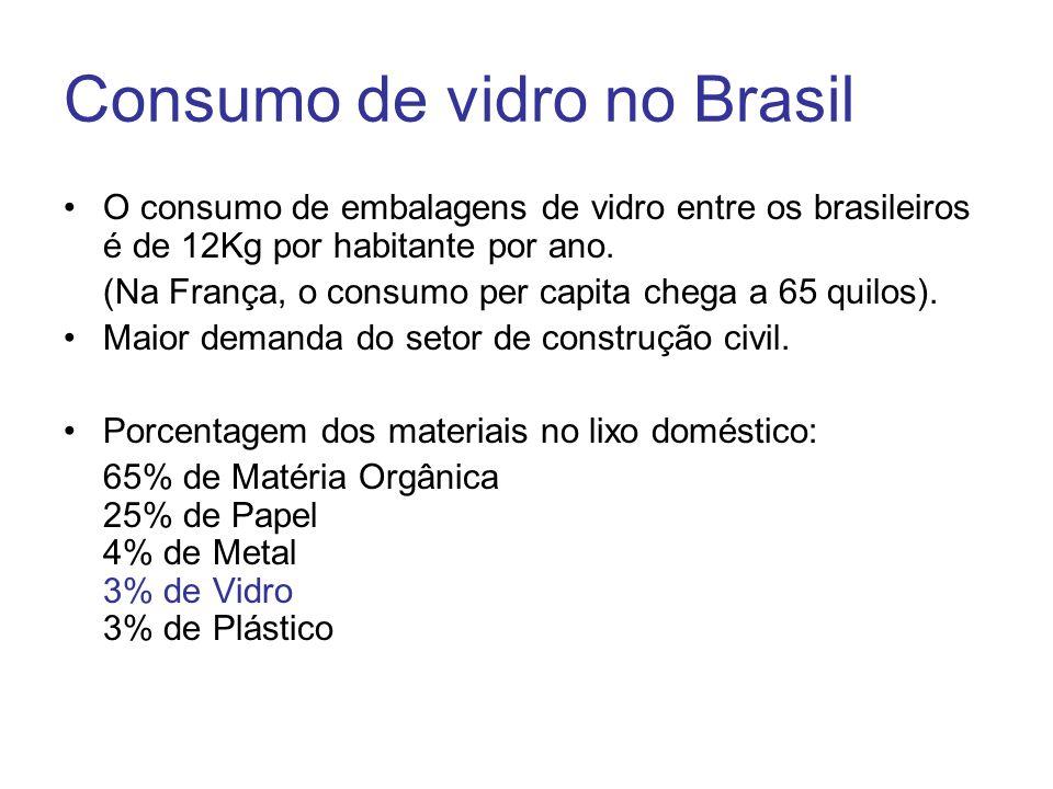 Consumo de vidro no Brasil O consumo de embalagens de vidro entre os brasileiros é de 12Kg por habitante por ano. (Na França, o consumo per capita che