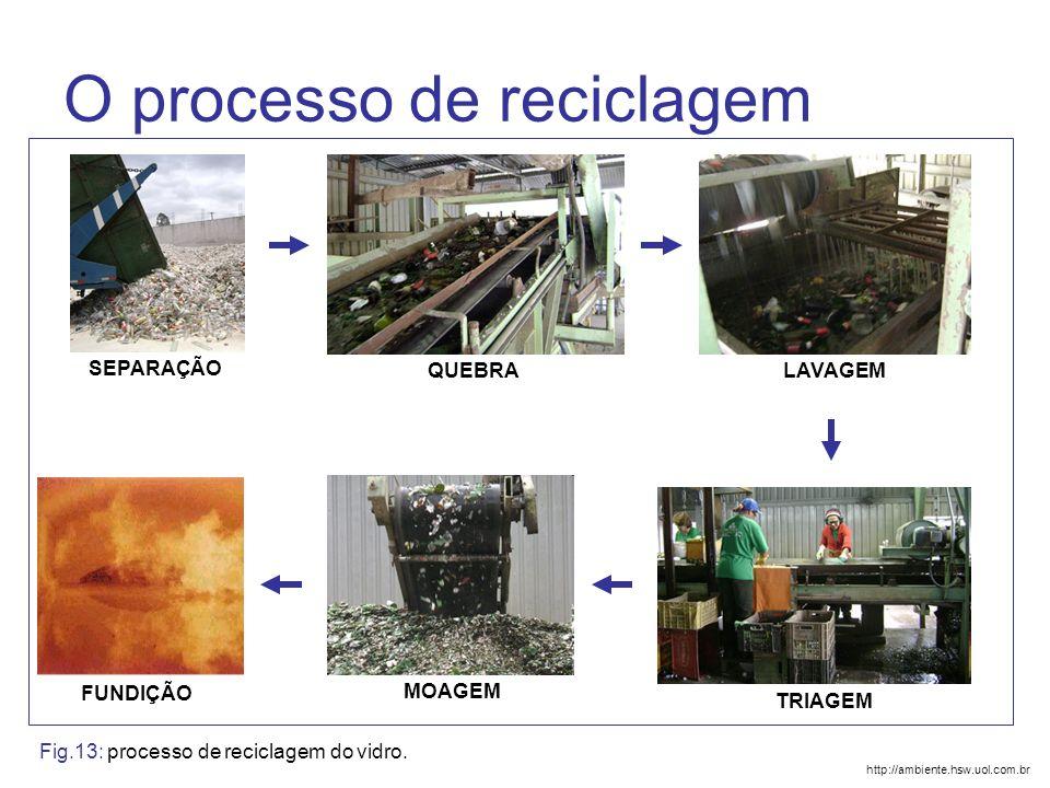 O processo de reciclagem SEPARAÇÃO QUEBRALAVAGEM TRIAGEM MOAGEM FUNDIÇÃO http://ambiente.hsw.uol.com.br Fig.13: processo de reciclagem do vidro.