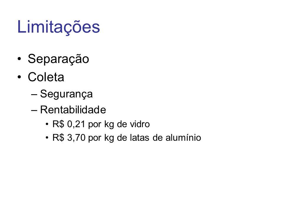 Limitações Separação Coleta –Segurança –Rentabilidade R$ 0,21 por kg de vidro R$ 3,70 por kg de latas de alumínio