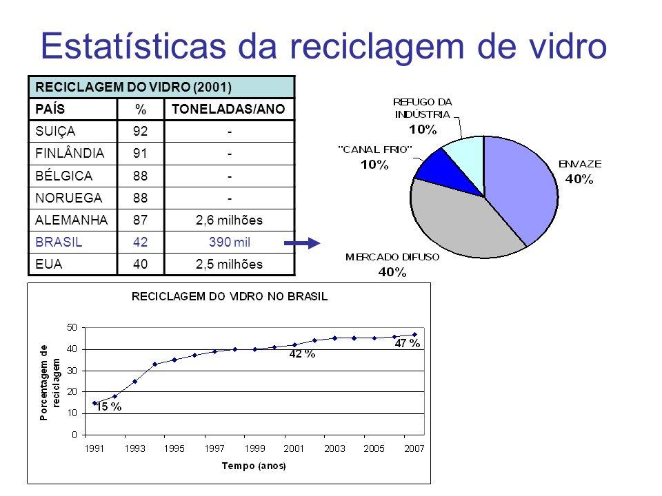 Estatísticas da reciclagem de vidro RECICLAGEM DO VIDRO (2001) PAÍS%TONELADAS/ANO SUIÇA92- FINLÂNDIA91- BÉLGICA88- NORUEGA88- ALEMANHA872,6 milhões BR