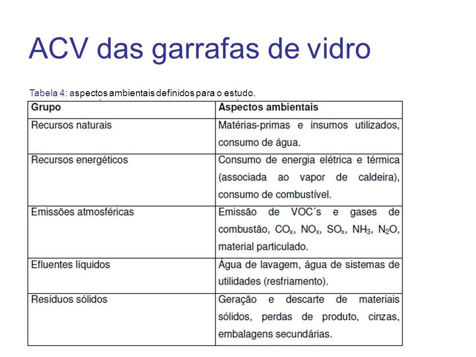 Tabela 4: aspectos ambientais definidos para o estudo. ACV das garrafas de vidro