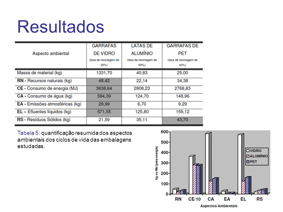 Resultados Tabela 5: quantificação resumida dos aspectos ambientais dos ciclos de vida das embalagens estudadas.