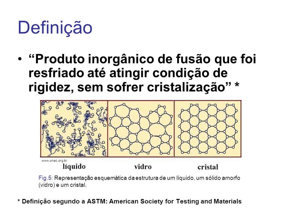 Definição Produto inorgânico de fusão que foi resfriado até atingir condição de rigidez, sem sofrer cristalização * * Definição segundo a ASTM: Americ