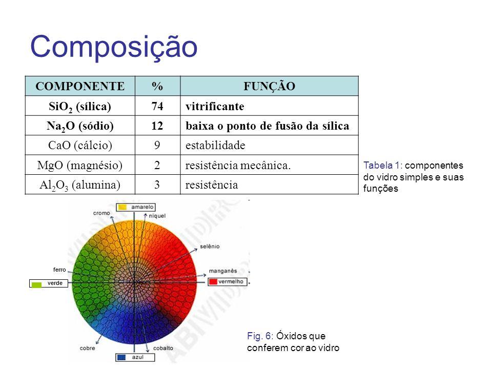 Composição COMPONENTE%FUNÇÃO SiO 2 (sílica)74vitrificante Na 2 O (sódio)12baixa o ponto de fusão da sílica CaO (cálcio)9estabilidade MgO (magnésio)2re