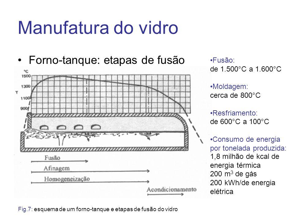 Manufatura do vidro Forno-tanque: etapas de fusão Fig.7: esquema de um forno-tanque e etapas de fusão do vidro Fusão: de 1.500°C a 1.600°C Moldagem: c