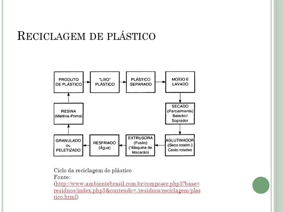 R ECICLAGEM DE PLÁSTICO Ciclo da reciclagem do plástico Fonte: (http://www.ambientebrasil.com.br/composer.php3?base= residuos/index.php3&conteudo=./re
