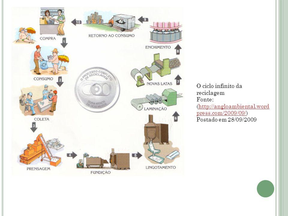 O ciclo infinito da reciclagem Fonte: (http://angloambiental.word press.com/2009/09/)http://angloambiental.word press.com/2009/09/ Postado em 28/09/20
