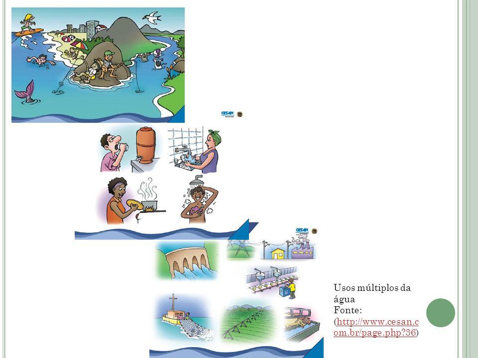 Usos múltiplos da água Fonte: (http://www.cesan.c om.br/page.php?36)http://www.cesan.c om.br/page.php?36