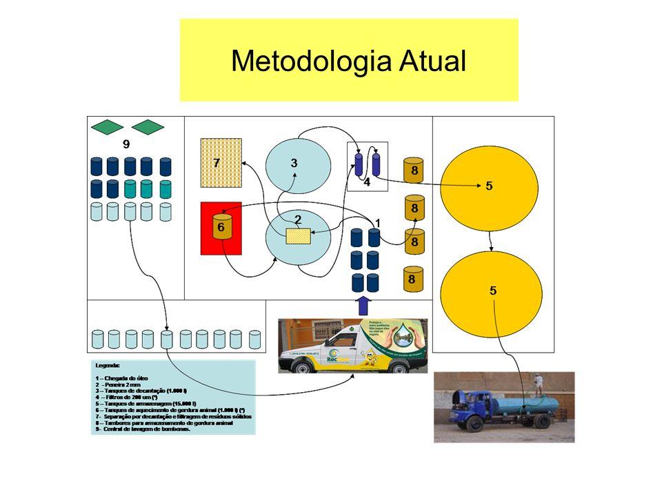 Metodologia Atual