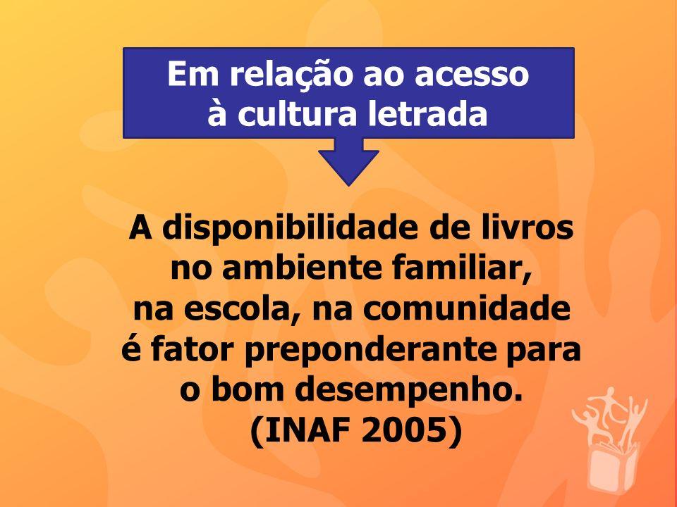 A disponibilidade de livros no ambiente familiar, na escola, na comunidade é fator preponderante para o bom desempenho. (INAF 2005) Em relação ao aces
