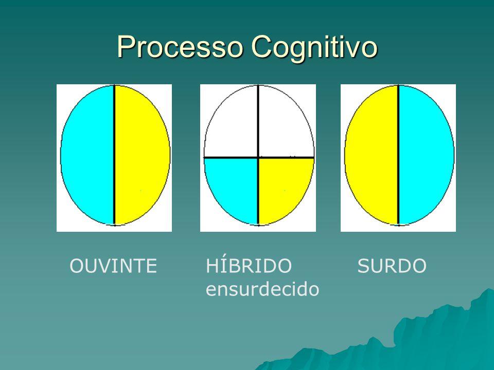 Processo Cognitivo OUVINTEHÍBRIDO ensurdecido SURDO