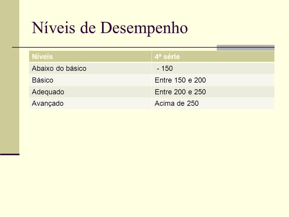 Níveis de Desempenho Níveis4ª série Abaixo do básico - 150 BásicoEntre 150 e 200 AdequadoEntre 200 e 250 AvançadoAcima de 250