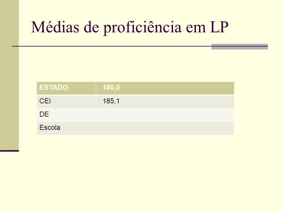 Médias de proficiência em LP ESTADO 180,0 CEI 185,1 DE Escola
