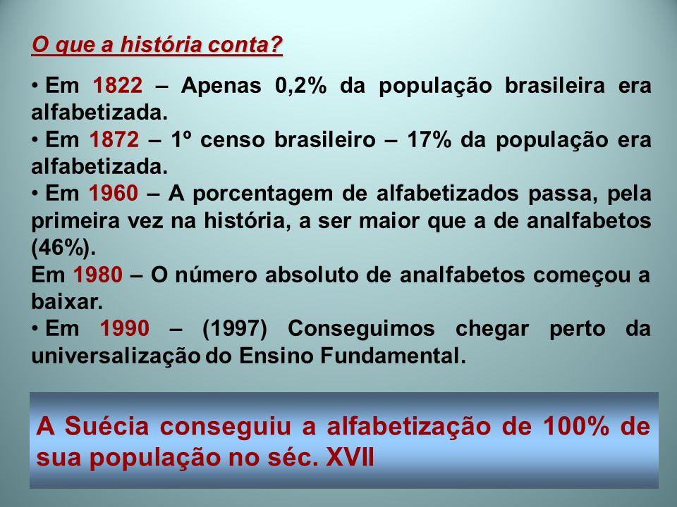 O que a história conta? Em 1822 – Apenas 0,2% da população brasileira era alfabetizada. Em 1872 – 1º censo brasileiro – 17% da população era alfabetiz